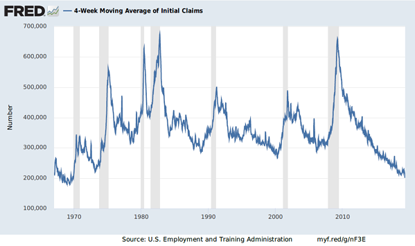 FRED Initial Jobs Data 04.24.19