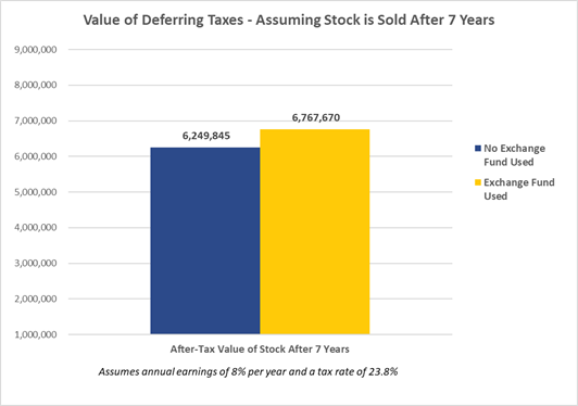 Value of Deferring Taxes - Assuming Stock is Sold After 7 Years
