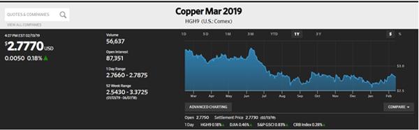 Copper March 2019