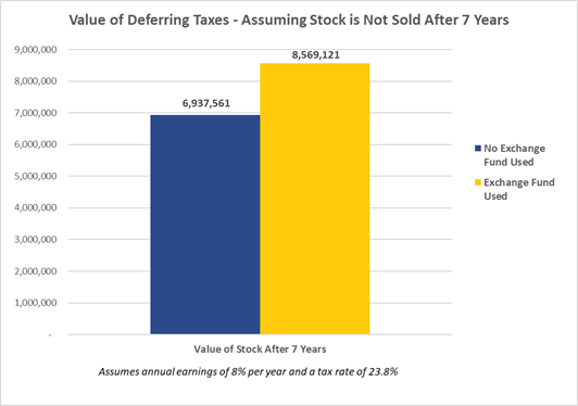 Value of Deferring Taxes - Assuming Stock is Not Sold After 7 Years